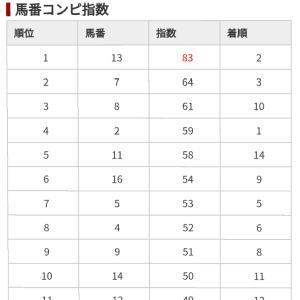 10/15 中央競馬(日刊コンピ)結果