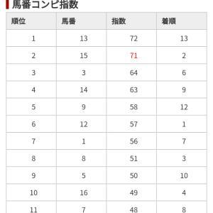 11/9 中央競馬(日刊コンピ)結果