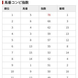 12/14 中央競馬(日刊コンピ)結果