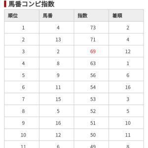 12/15 中央競馬(日刊コンピ)結果
