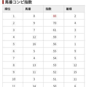 12/22 中央競馬日刊コンピ結果