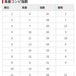 1/5  中央競馬(日刊コンピ)結果