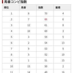 1/25 中央競馬(日刊コンピ)結果