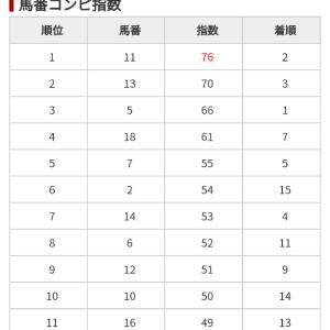 2/23 中央競馬(日刊コンピ)結果