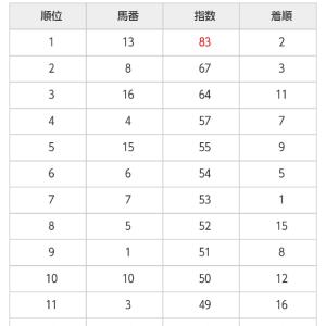 6/13 中央競馬(日刊コンピ)結果