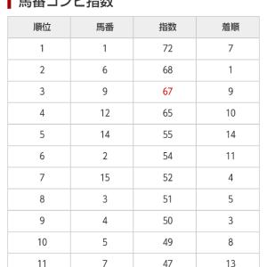 6/14 中央競馬(日刊コンピ)結果