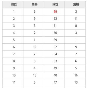 6/20 中央競馬(日刊コンピ)結果