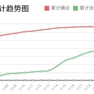 【コロナウイルスと株式市場】中国は復活して、日本は沈没するかもしれない!!