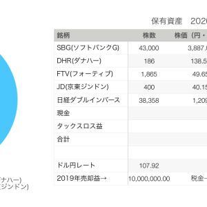 2020年3月29日運用資産は、2億4000万円でした。SBGの株価が1ヶ月で62%下落!!