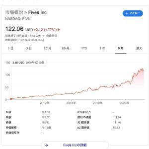 【5年で30倍!】Five9って会社の株価推移が最強すぎる。