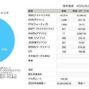 【バイ&ホールド】2020年9月27日運用資産は、3億6800万円でした。