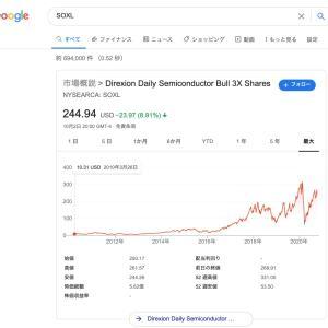 【株価下落の度に狼狽売り?】3倍レバETFが長期投資に向いている理由!!