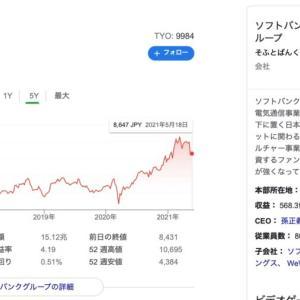 SBG株の売り時の研究。次は売りをしっかり成功させる!