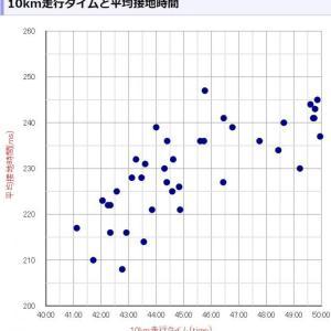 10km走行データ分析まとめ! [速度とピッチ/歩幅/心拍/気温/接地時間/体重/体脂肪率の関係をグラフ化]