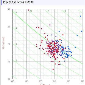 ピッチ/ストライド推移分布グラフ完成!コレ一枚で、どんな走り方をしたのか一発で分かる!