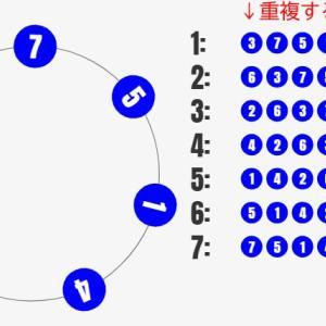 数学入門:円順列をシミュレーターで理解しよう!