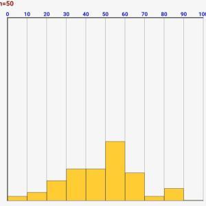 統計学/確率入門:度数分布表/階級をシミュレーターで理解しよう!