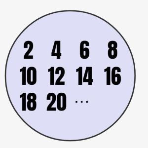 数学入門:集合の基礎(集合/全体集合/空集合)をシミュレーターを用いて解説!