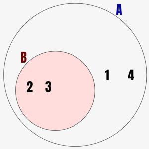 数学入門:「部分集合」の概念をシミュレーターを用いて解説!