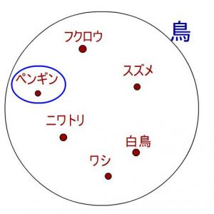 数学入門:「命題の否定(論理和/論理積/全称命題/存在命題の否定)」を、図式を用いて解説!