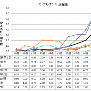 奈良県のインフルエンザ情報