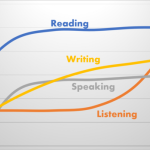 英語学習の成長曲線とは!?実はリスニング力が一番伸びづらいんです
