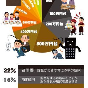 日本人の年収分布グラフを子どもに見せてみた