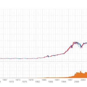 JT減配で、株価 大暴落。ショック!