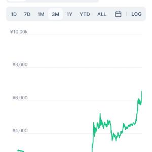 FILコインの価格が上がって来た!