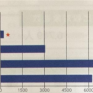 全国統一小学生テスト(小4)結果