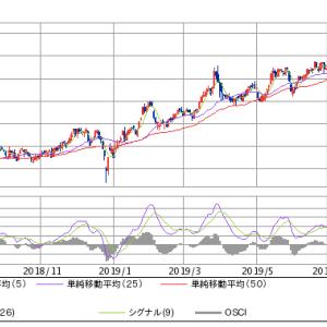 日本REITの上昇続く
