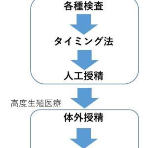 男の不妊治療 男性不妊のステップアップの仕方を紹介