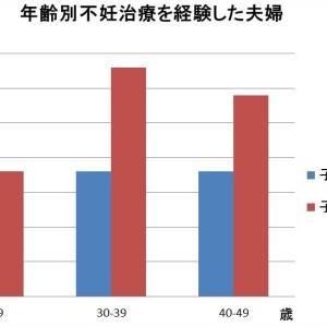 年齢別、病院別の不妊治療の成功率は? 30代、40代などでは妊娠確立は低くなる?