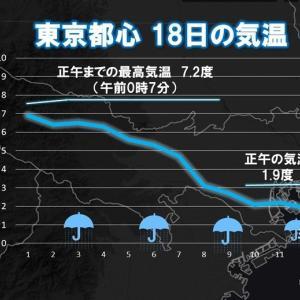 tenki.jp『関東は朝から気温低下 東京23区内でも雪に』