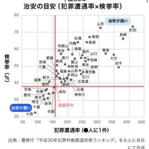 実は治安が悪かった、千葉県と埼玉県