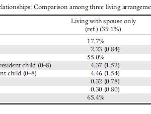 日本の高齢者の孤独、家族関係、そして死亡率:個人の生活様式は違いを生むか?