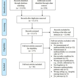 Multimorbidityと臨床的に重要なアウトカムとの関連性を測定するために用いられる尺度に関するシステマティックレビュー