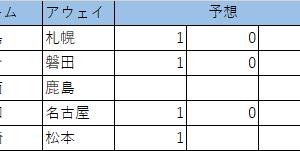 第1110回 minitotoA 予想 (暫定版)
