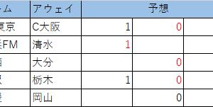 第1110回 minitotoB 予想 (最終)