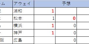 第1111回 minitotoA 予想(暫定版)