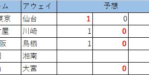 第1111回 minitotoB 予想(暫定版)