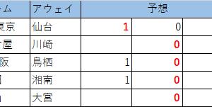 第1111回 minitotoB 予想(確定版)