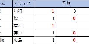 第1111回 minitotoA 予想(確定版)