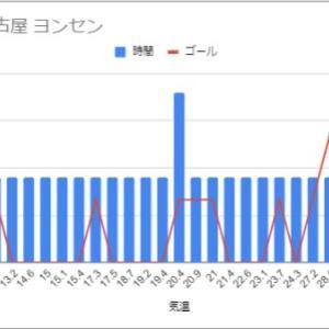 夏場にゴール数が減った外国人ストライカーがいるか調べてみた