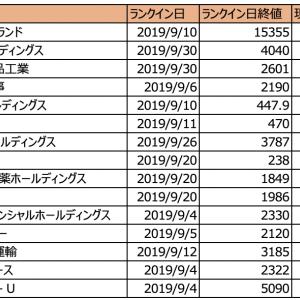 【レビュー】株ドラゴンの出来高急増 初動ランキング 9月ランクイン銘柄のその後