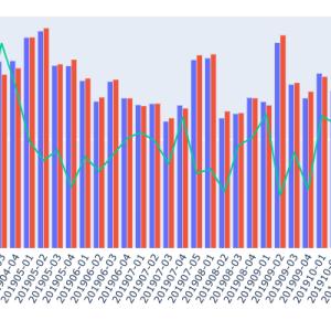 【Python】Plotlyで外国人投資家の売買動向の推移を可視化する