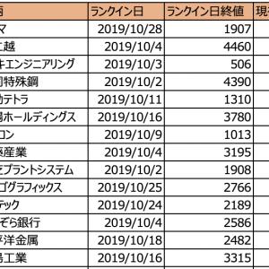【レビュー】株ドラゴンの出来高急増 初動ランキング 10月ランクイン銘柄のその後