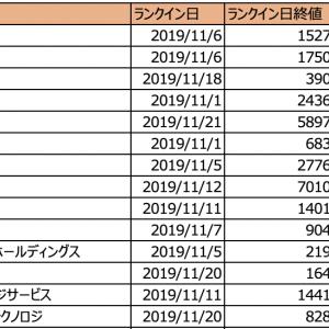 【レビュー】株ドラゴンの出来高急増 初動ランキング 11月ランクイン銘柄のその後
