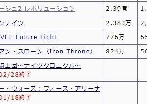 Netmarble vs NEXON vs NCJ スマホゲーム売り上げ対決