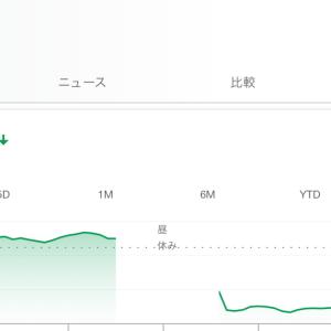 丸紅(8002.JP)を買い増しするも、直後に7%暴落